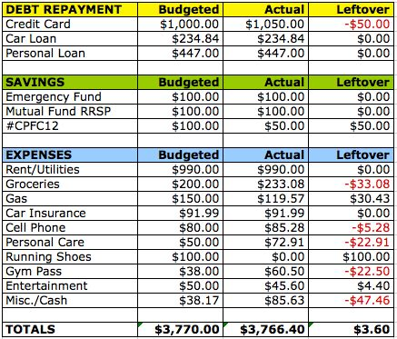 update march 2012 budget goals cait flanders