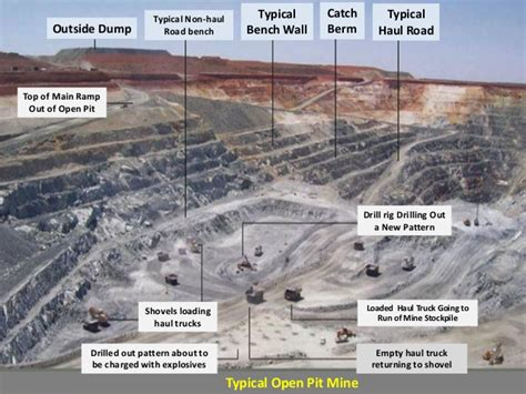 bench in mining surface mining planning and design of open pit mining