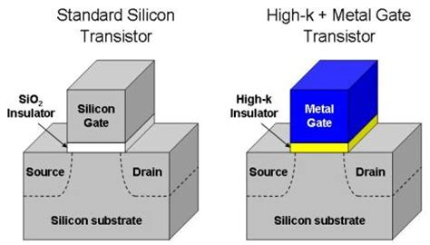 transistor metal gate intel shows 45nm penryn high k metal gate transistors