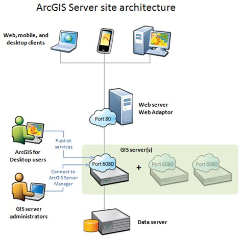 arcgis tutorial data setup components of arcgis server documentation arcgis enterprise