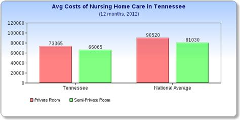 what does a nursing home cost in tennessee