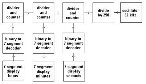 Digital Clock Diagram