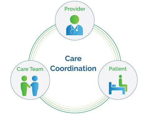 Patient Care Coordinator Doing Mba by Coordinated Care Key To Successful Outcomes Continuum