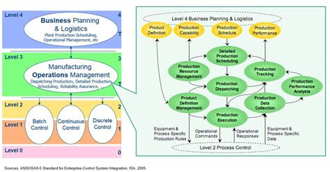 Mba Vs Operations Management by Isa95 Manufacturing Operations Management Model Diagram 1