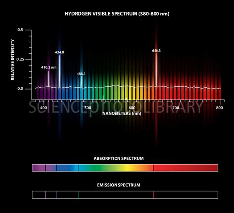 hydrogen emission and absorption spectra stock image