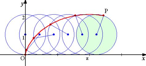 cycloid diagram galileo s theory of the pendulum was flawed but cycloid