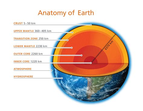 sections of the earth deep carbon and deep carbon science deep carbon