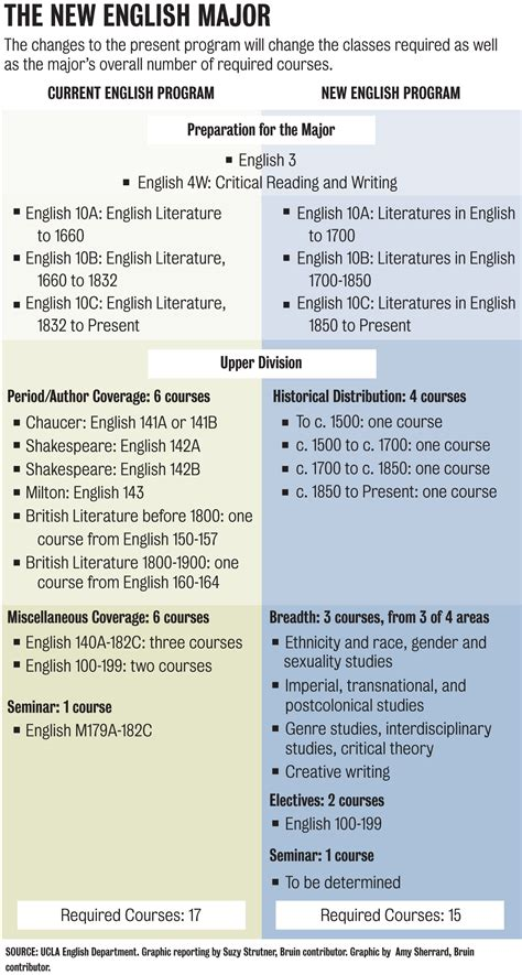 themes for english literature the english major rewritten changes will shift focus from