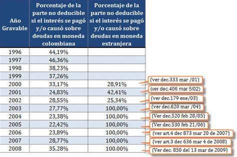 Gastos De Compra De Vivienda Para Irpf 2015 | gastos de compra de vivienda para irpf 2015