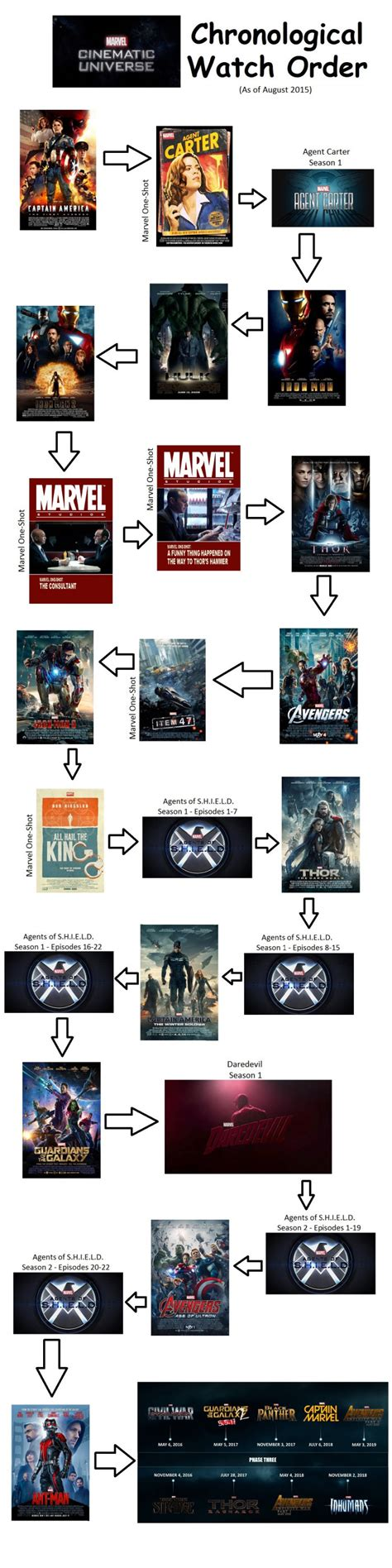film marvel timeline graphic shows how to watch every marvel cinematic universe