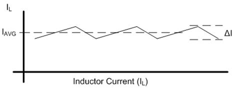 current waveform inductance my electric engine arc supply