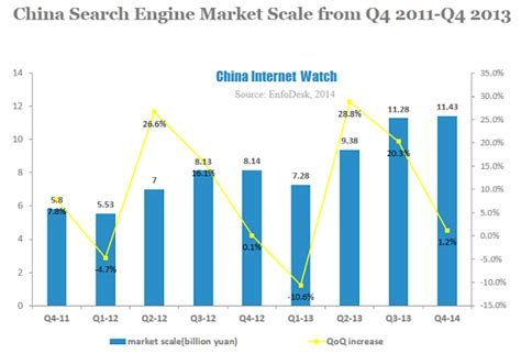 Search China China Search Engine Market Update For Q4 2013 China