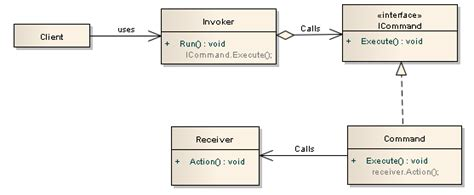 java 8 command pattern can anyone explain the command design pattern in a eli5