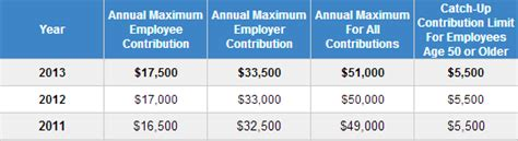 2013 401k contribution limit does the 401 k max contribution limit include the