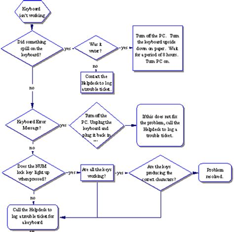 troubleshooting flowchart pc troubleshooting flowchart 28 images computer