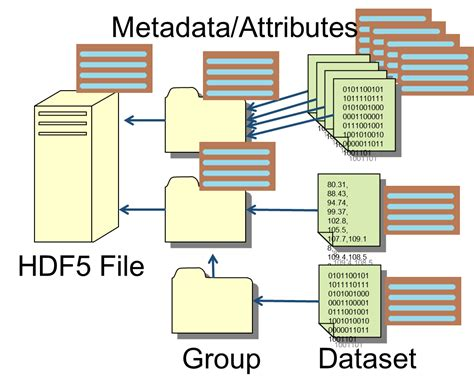 file format hdf5 hdf5 the new icm data format cambridge enterprise icm
