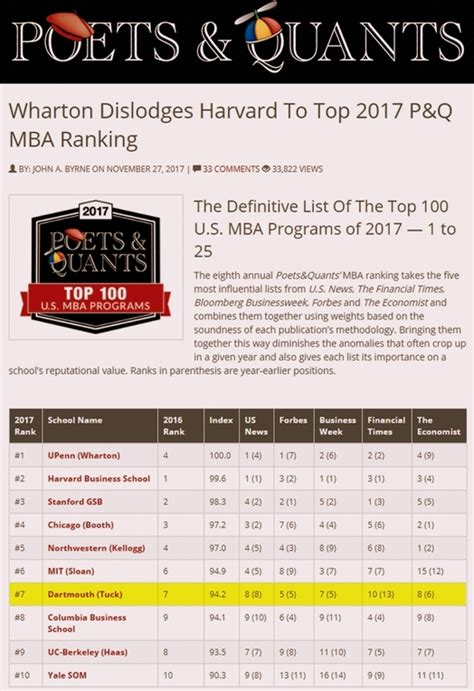 Of New Hshire Mba Program Ranking by Dartblog Quot Tuck 7 In P Q Meta Ranking Quot
