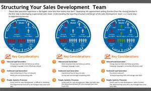 Sales Team Structure Template by Is Your Sdr Team Reporting To The Right Function Gabe