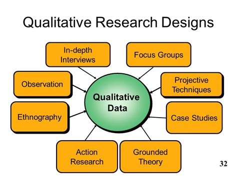 research design is qualitative an overview of qualitative research methods presented by