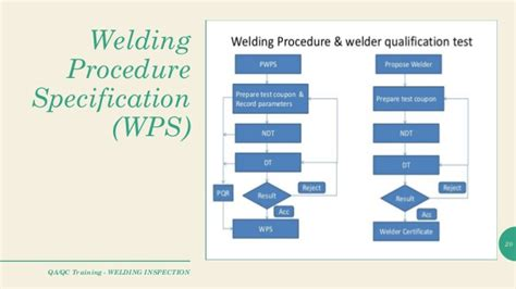 welding inspectionintroduction