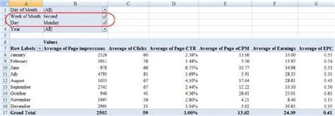 adsense exle analyze google adsense data using pivot tables tvmcalcs com