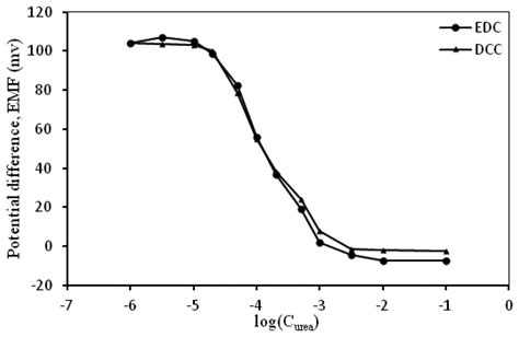 coo h figure sensors free text potentiometric urea biosensor