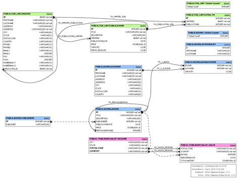 database schema software data visualization tool to visualize sql database schema