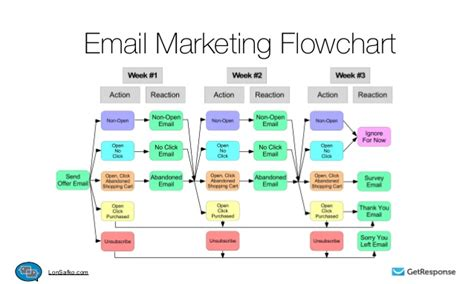 email flowchart getting to email marketing automation