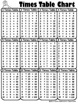 times tables printable black and white free printable multiplication times table charts by nike