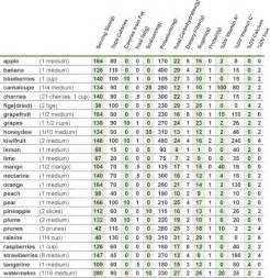 how many carbs in vegetables chart fruit calorie chart