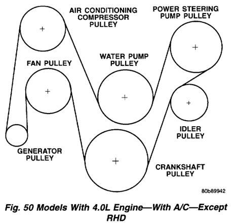1996 Jeep Belt Diagram 99 Serpentine Belt Jeep Forum