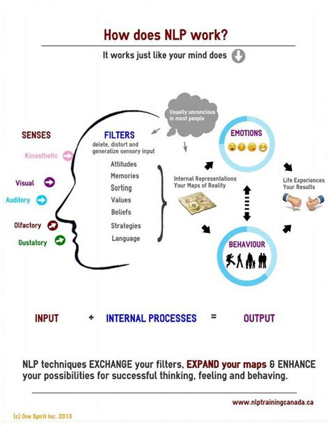 10 Best Images About Nlp On Pinterest Models Trainers And Sean O Pry Nlp Goal Setting Template