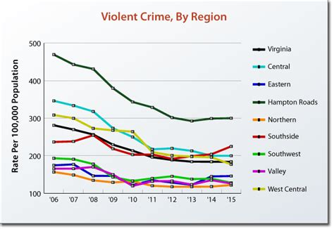 violent crime rates by year graph measuring crime in virginia virginia performs