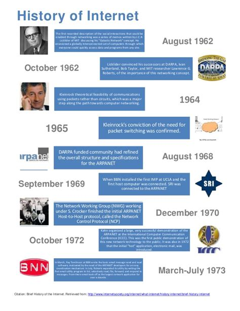 activity 10 timeline history of