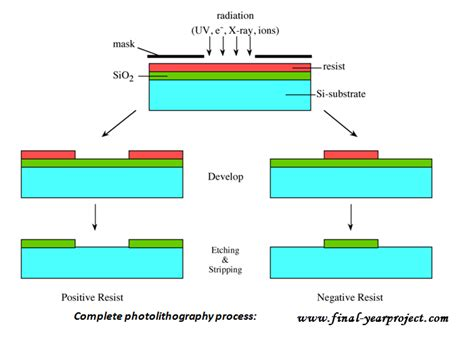 diffused junction diode pn junction diode diffusion 28 images pn junction diodes i v characteristics ppt photodiode
