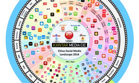 2016 chinese social media trends marketing interactive