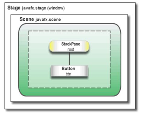 Javafx Scene Layout Stackpane | swing to javafx java tutorials dream in code