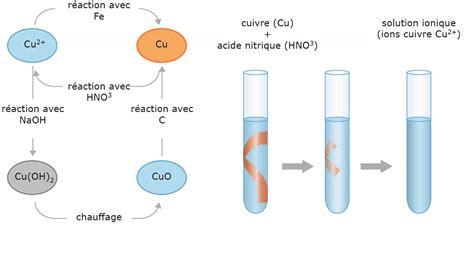 1470953307 notes de cours physique cours de physique chimie 2de l 233 l 233 ment chimique