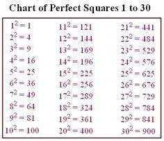 What Is The Square Root Of 1000 1000 Ideas About Square Roots On Algebra