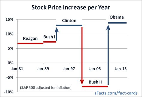 Graphs For Democrats Average Cost Why The Stock Market Favors Democrats To Act