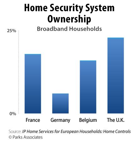 smart home webcast reveals new opportunities in europe for