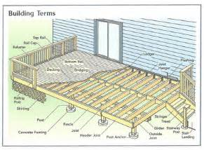house and deck plans house design ideas