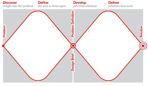 design thinking uk the design process what is the double diamond design