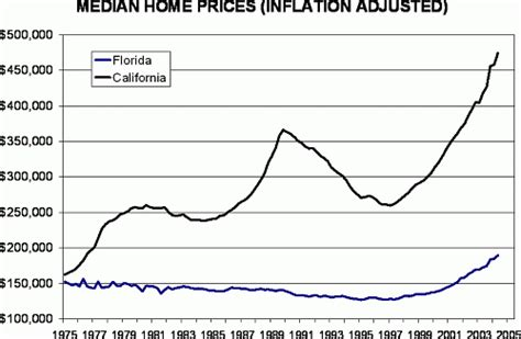 florida real estate housing or still cheap