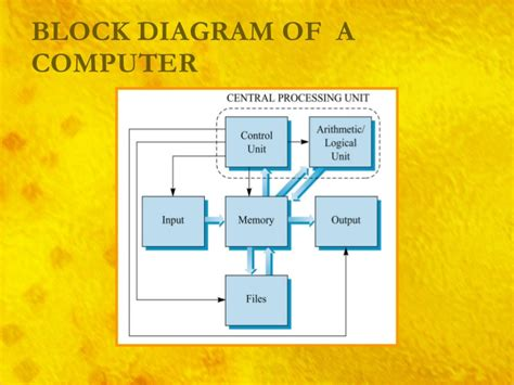 block diagram system pdf block diagram basic organization computer system choice