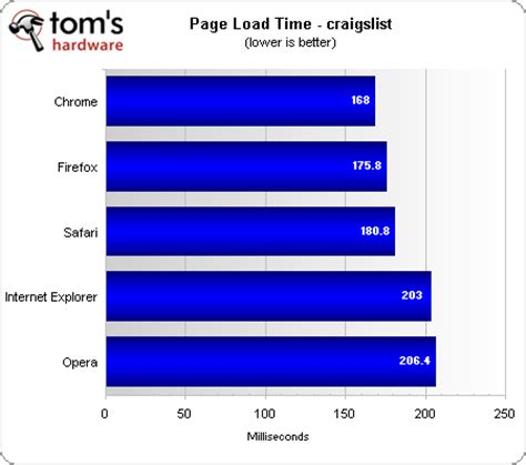 benchmark results page load times web browser grand