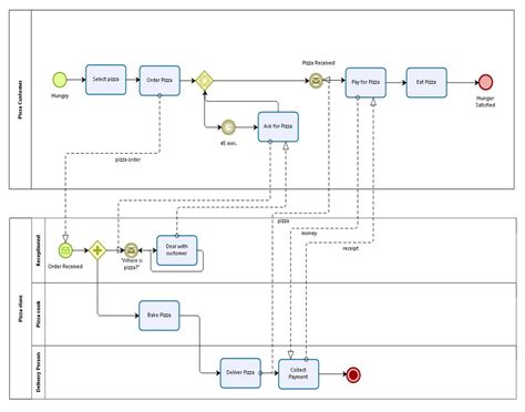 bpmn collaboration diagram exle business process modeling and notation bpmn 101 smartsheet