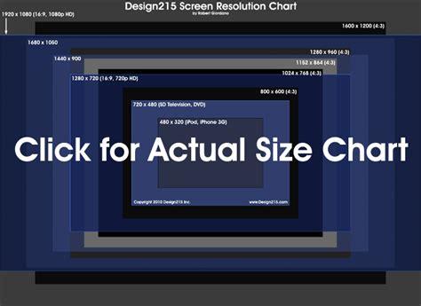 screen resolutions chart design toolbox
