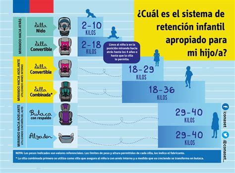 normativa sillas de coche nueva normativa sobre traslado de ni 209 os en veh 205 culos 191 qu 201