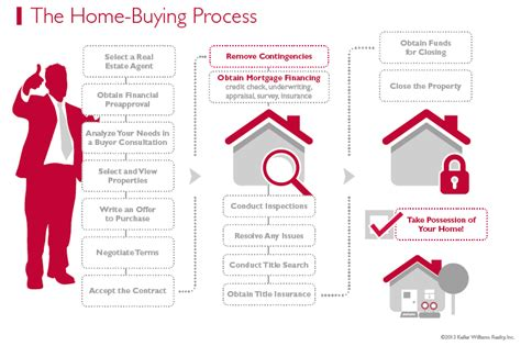 curious on the home buying process steps this will make